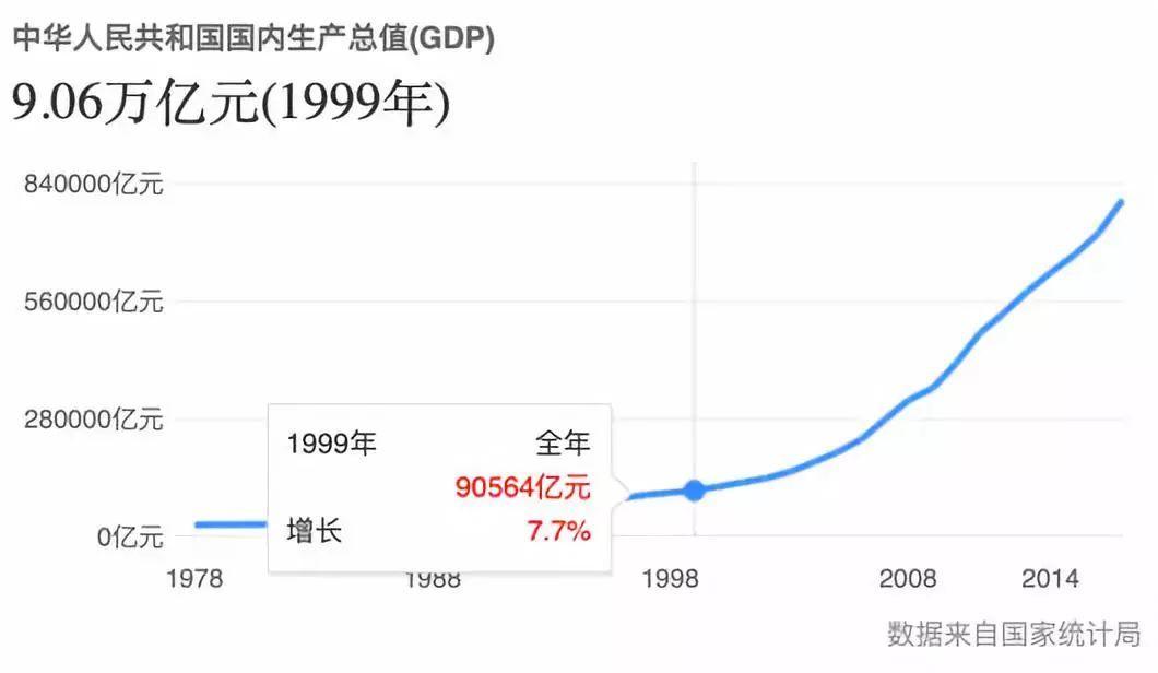1979,1989,1999,2009都发生了什么影响迄今?