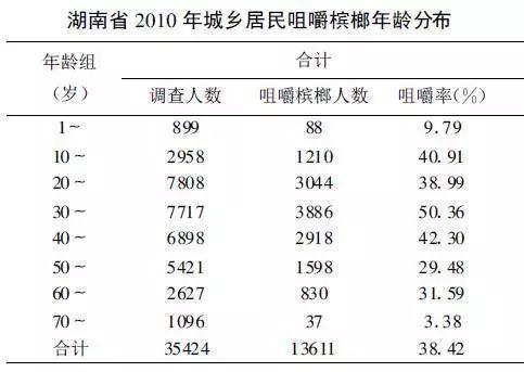 """千亿""""软性毒品""""槟榔,和正在上瘾的6000万中国人"""