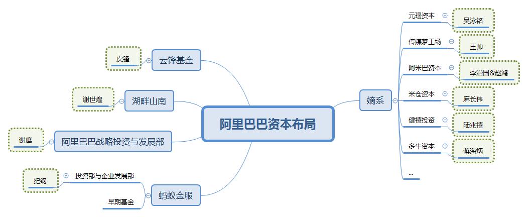 战投之王:蔡崇信、刘炽平和刘德的精密战争-私会鲁斌
