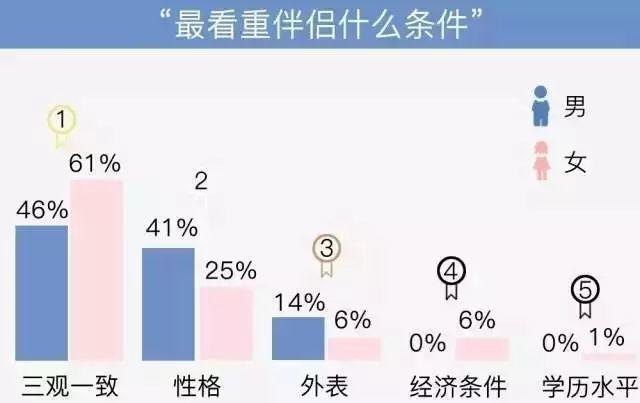 都市青年恋爱公式:20%的喜欢+80%的三观