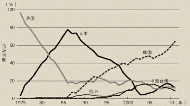 日韩贸易战背后:日本的复仇,一场决定国运的生死之战