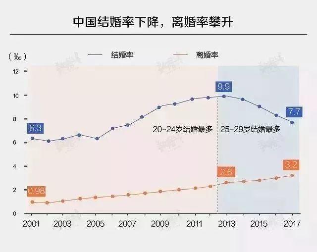 中国婚姻火速瓦解:从搭伙过日子,到一别两宽